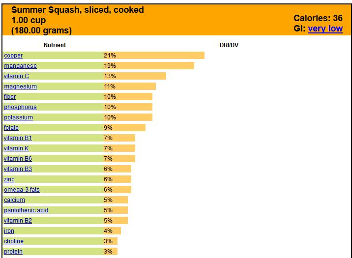 summer squash nutrition analysis