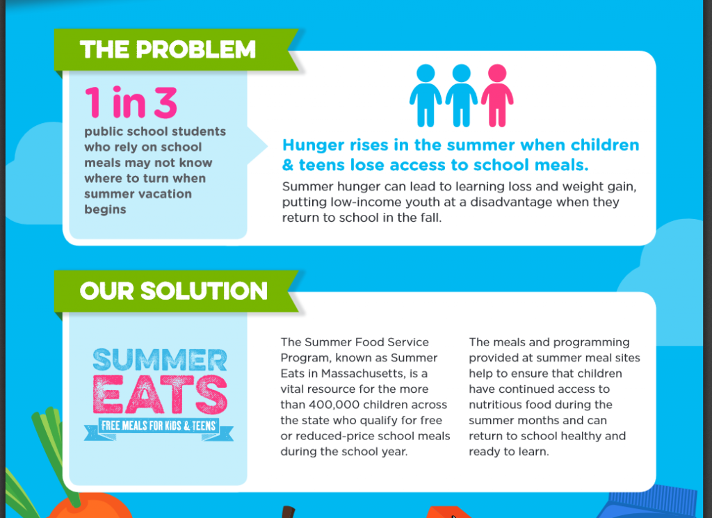 graphic from Summer Eats - The problem: 1 in 3 public school students who rely on school meals may not know where to turn when summer vacation begins. Hunger rises in the summer when children and teens lose access to school meals. Summer hunger can lead to learning loss and weight gain, putting low-income youth at a disadvantage when they return to school in the fall. Our Solution: Summer Eats free meals for kids and teens. The Summer Food Service Program, known as Summer Eats in Massachusetts, is a vital resource for the more than 400,000 children across the state who qualify for free or reduced-price school meals during the school year. The meals and programming provided at summer meal sites help to ensure that children have continued access to nutrition food during teh summer months and can return to school healthy and ready to learn.