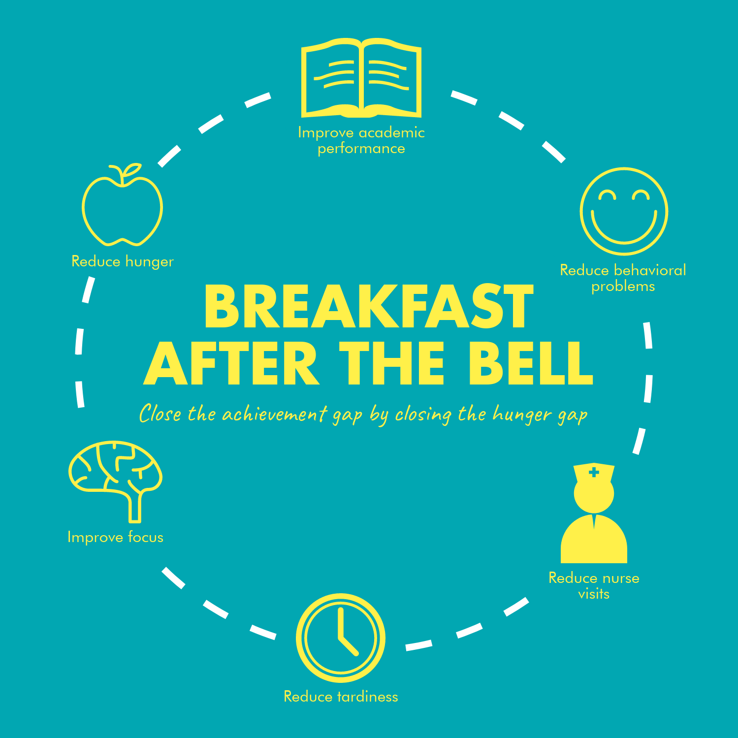 Breakfast After the Bell infographic - Worcester Food Policy Council